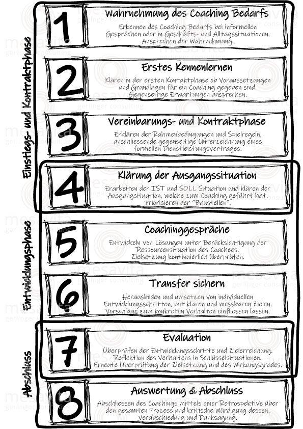Der Coachingprozess in 8 Schritten