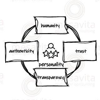 Personality/Persönlichkeit