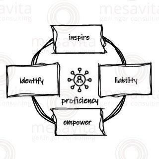 Proficiency/Profession